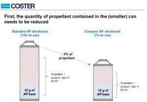 Fabrication déodorants compressés - réduction du gaz propulseur